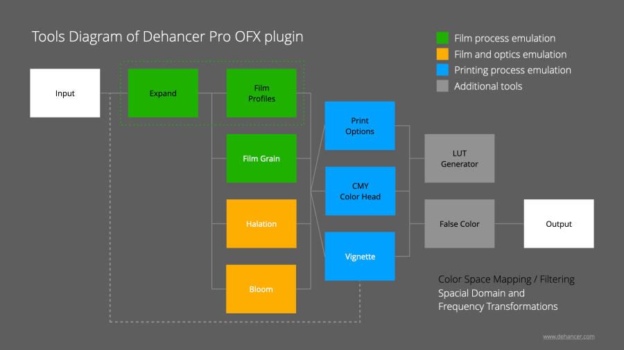 Tools Diagram of Dehancer Pro OFX plugin