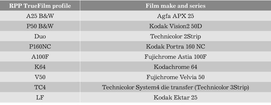 LIFELIKE book: TrueFilm Profiles in RPP